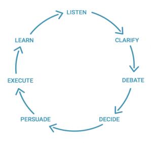 radical candor cycle.png