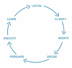radical candor cycle.png