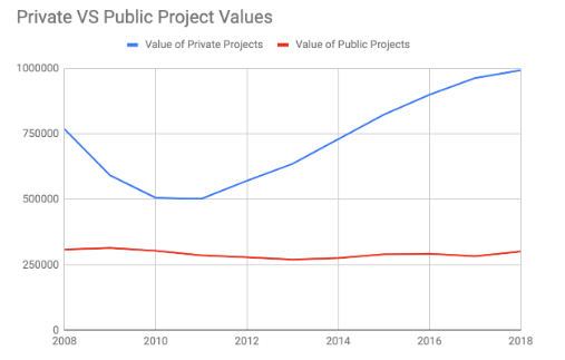 Chart outlining private vs. public construction project values from 2008 and 2019.  Data taken from the United States Census Bureau.