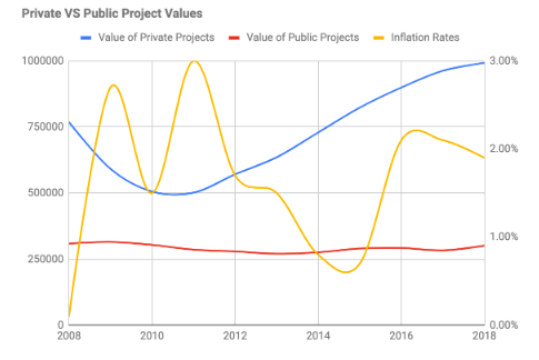 Graph outlining the relationship between private and public construction project values in comparison to inflation rates. Graph shows data from 2008 - 2018.  Inflation rate data taken from Trading Economics historical data chart.