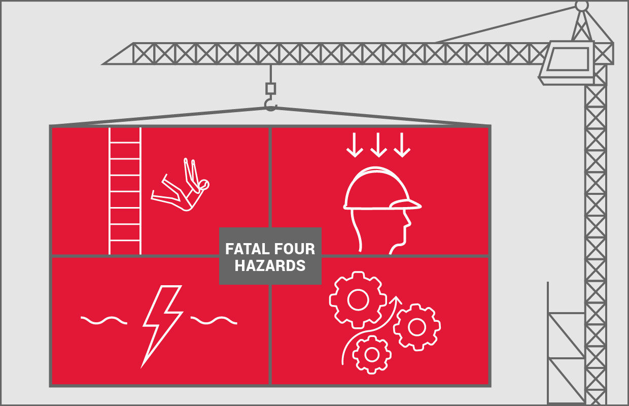 The Fatal Four: The four most common causes of workplace injury and death in the construction industry.  Graphic taken from  Grainger.com .