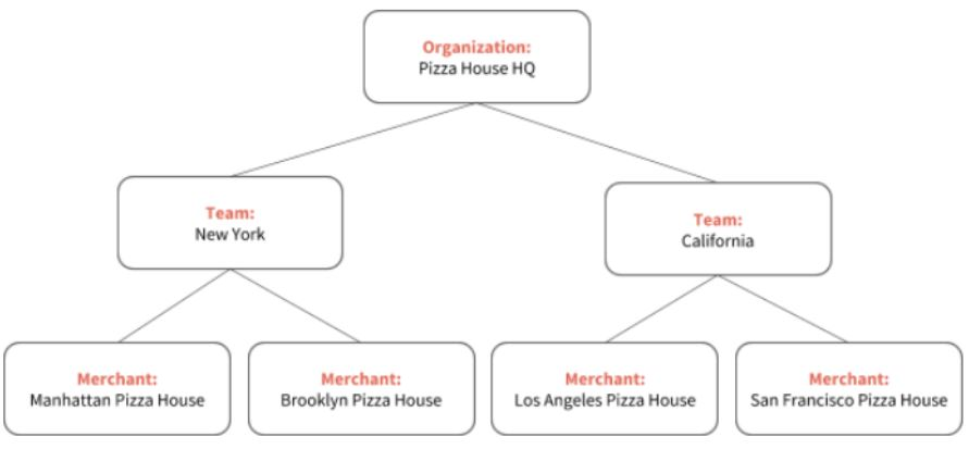 In this example, we have Headquarters ( Pizza House HQ ) managing two Teams ( New York & California ), with each City Team managing two individual restaurants/merchants  (New York- Manhattan & Brooklyn; California- Los Angeles & San Francisco )