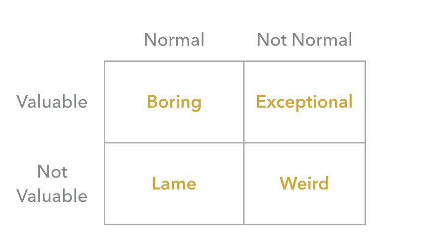 Organizing with quadrants is boring.