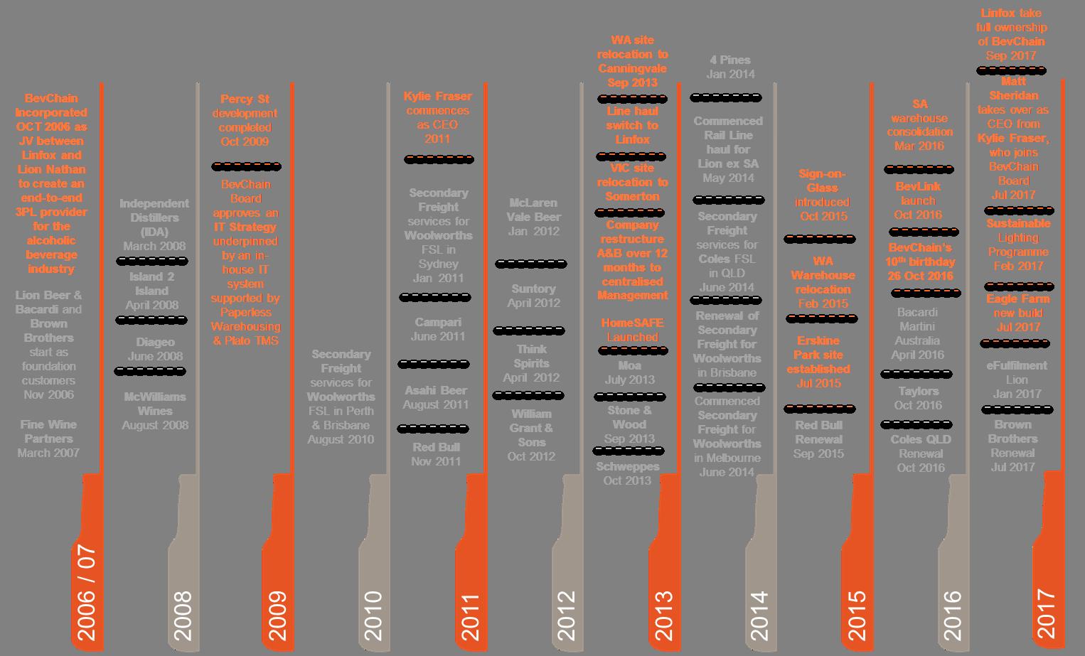 Bevchain history timeline
