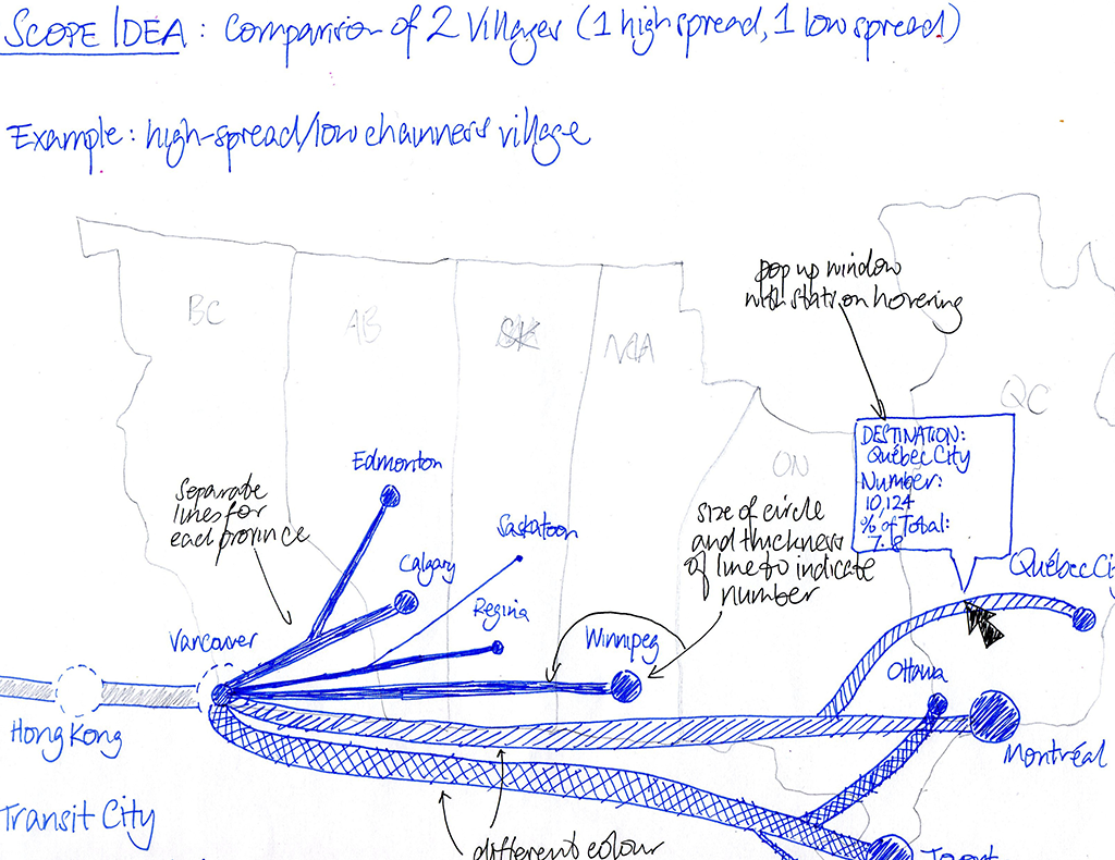 Sketch of idea showing flow of migrants as a subway-style map, with line thickness representing number.