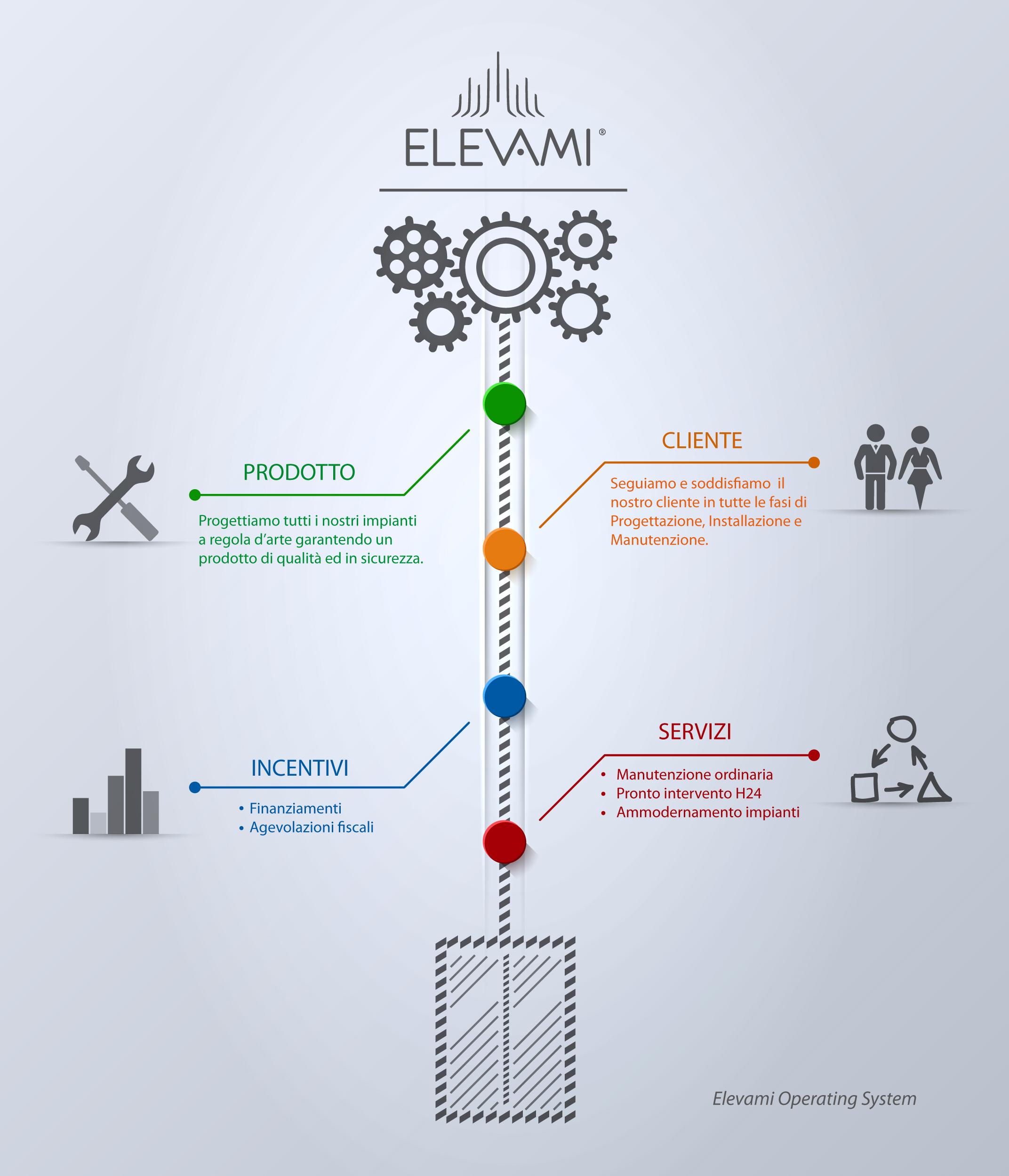 elevami approach