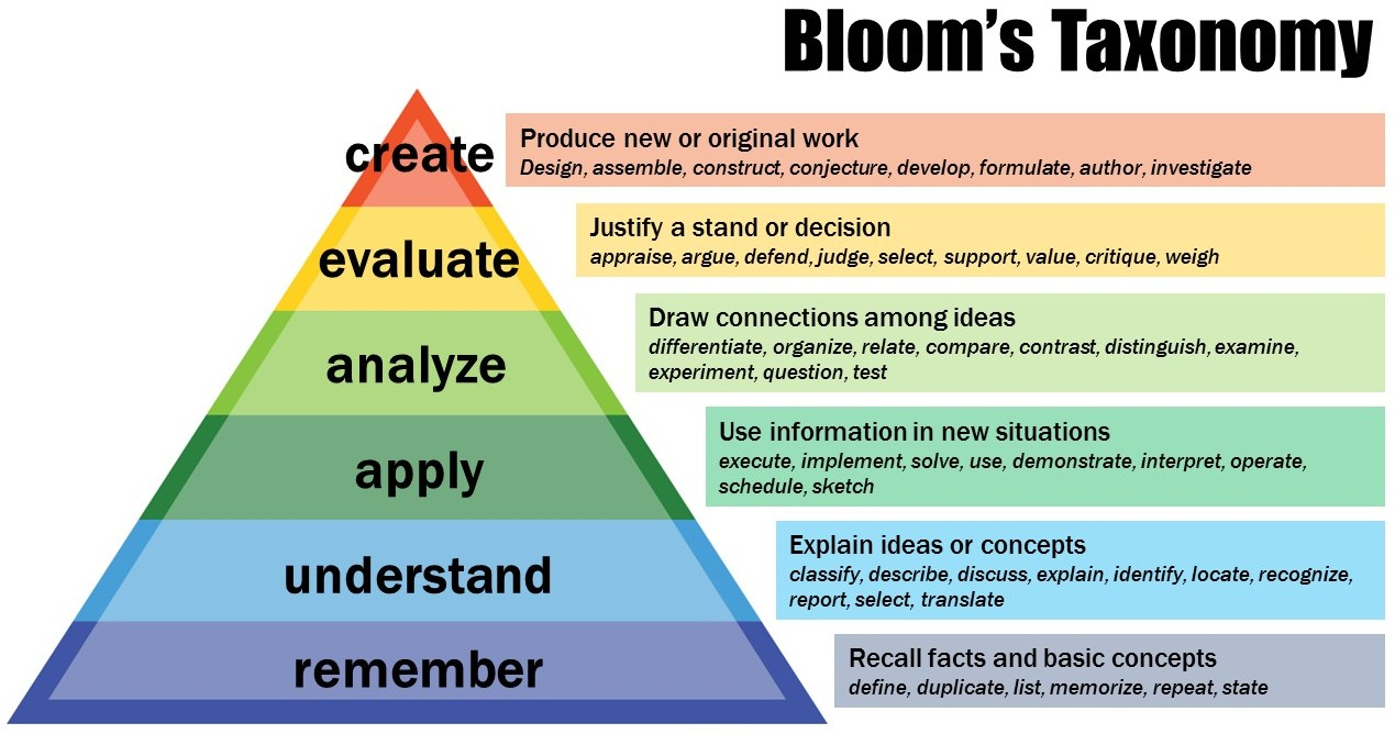 Source: https://cft.vanderbilt.edu/guides-sub-pages/blooms-taxonomy/