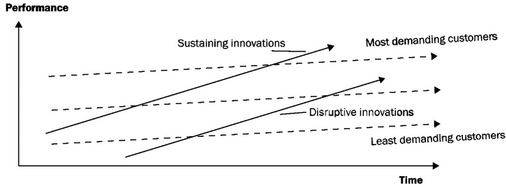 Clay Christensen's Disruptive Innovation:  innovations occur when the least-demanding consumers are being drastically over-served. Scaled back, simpler products will suffice.