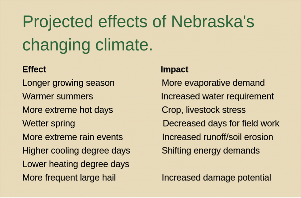 This slide from the 4th National Climate Assessment presented by Dr. Shulski, highlights Nebraska's changing climate and the challenges farmers will face in upcoming years.