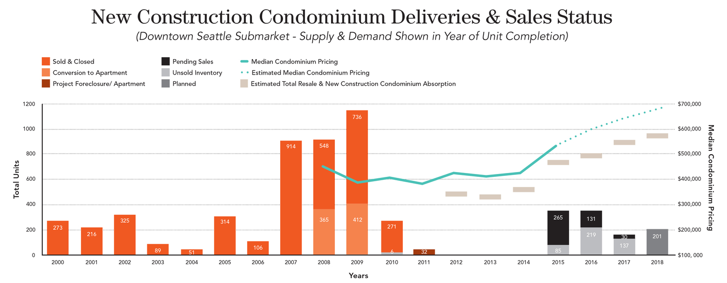 CONDO COMEBACK:  FOLLOWING A DEARTH OF NEW SUPPLY AFTER THE 2008 ECONOMIC RECESSION AND CREDIT CRUNCH, A NEW CYCLE OF IN-CITY CONDOMINIUMS WILL BEGIN BECOMING AVAILABLE IN 2015 AS BOTH HOMEBUYER INTEREST AND MEDIAN HOME PRICES RISE. AS ILLUSTRATED, THE RESALE MARKET IS ALSO EXPECTED TO EXPAND SIGNIFICANTLY AS NEW PRODUCT ALLOWS MOVE-UP BUYERS TO INTRODUCE MORE RESALE INVENTORY TO THE MARKETPLACE AND MORE RENTERS ARE EXPECTED TO PURCHASE THAT SUPPLY. *Source: The Puget Sound Business Journal