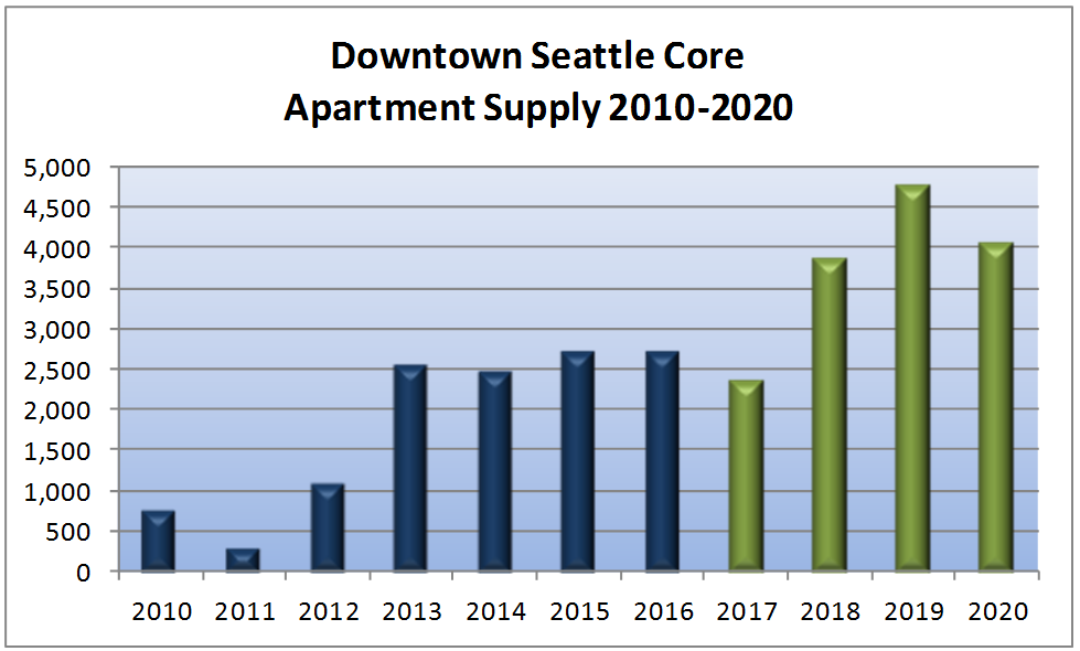 Graphs by O'Connor Consulting Group indicate the boom of apartment housing in downtown Seattle, while projections for the millennial demographic, the largest population cohort in the region, will put significant pressure on the housing stock, especially in light of limited home ownership options.