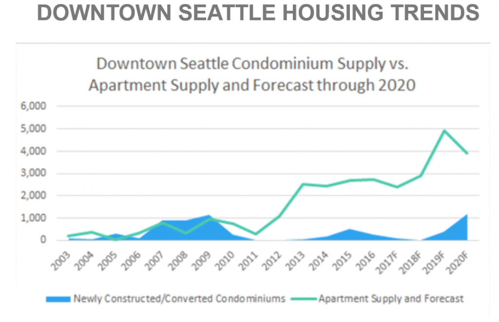Jones presented graphs illustrating the relatively small number of condominiums being built in downtown Seattle while most of what is under construction is already presold.