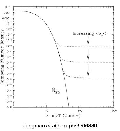 Thermal Freeze-Out,  JungMan ET AL