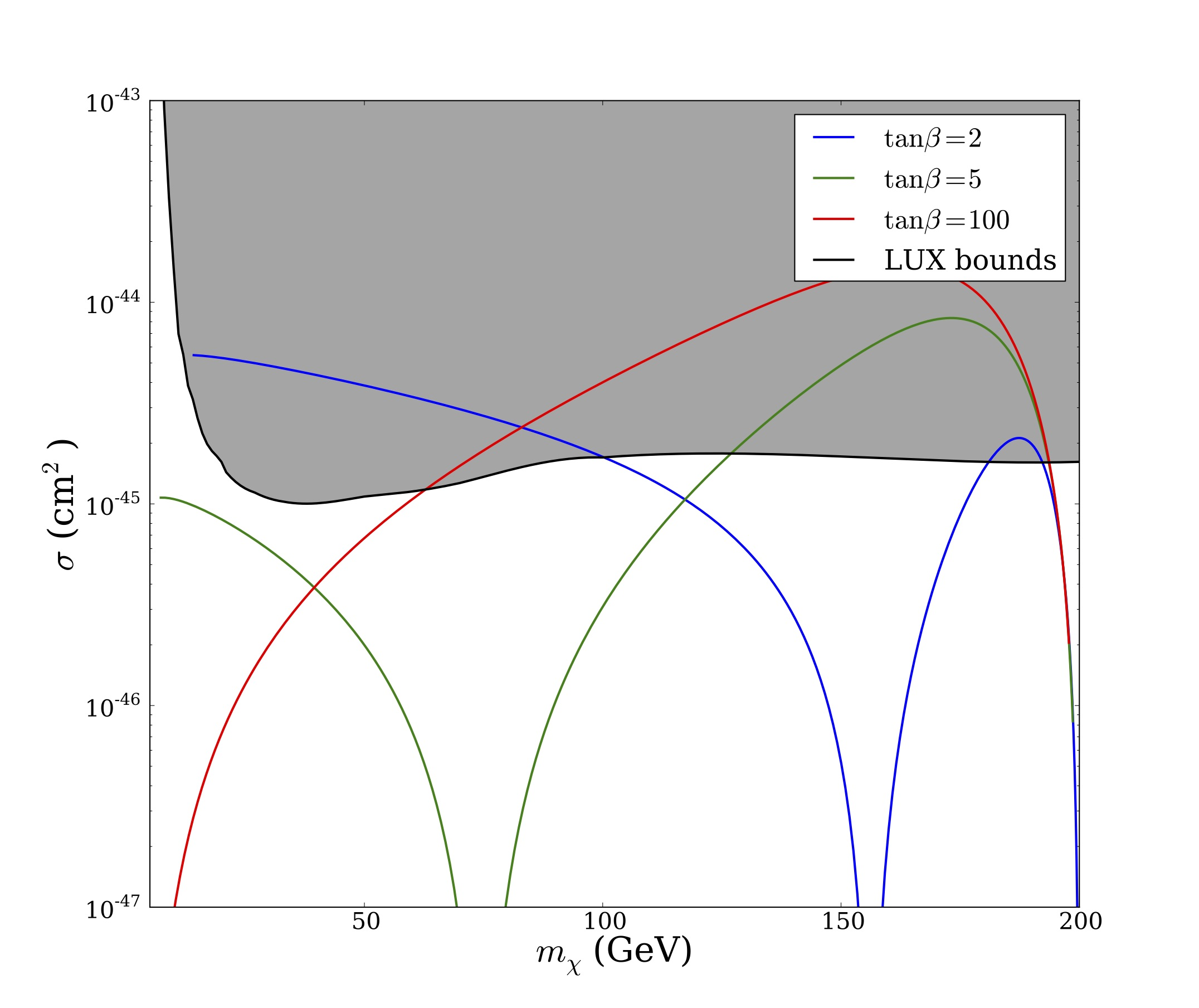 Direct detection constraints for leptophilic Higgs dark matter as parameter $tan\beta$ varied.