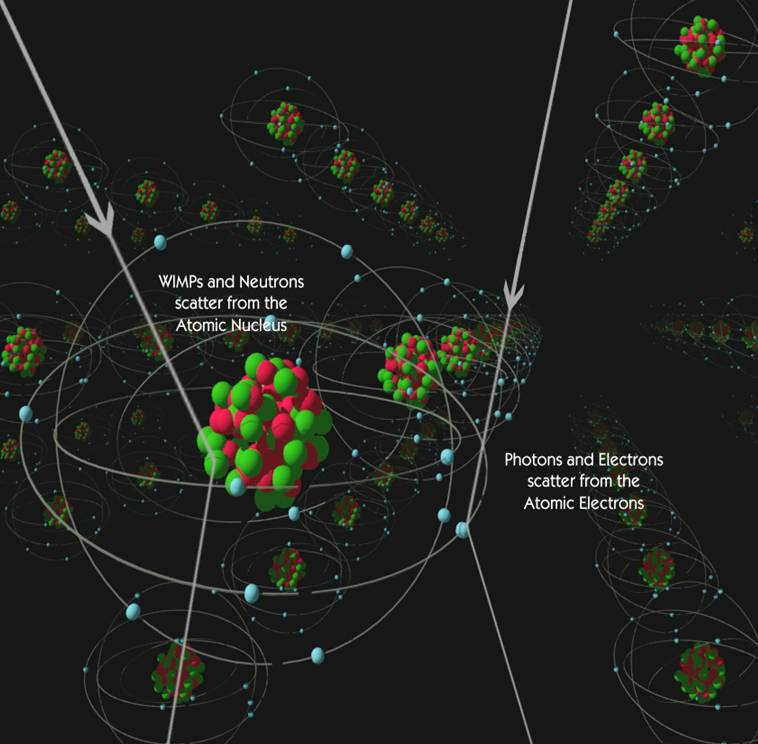 """Dark matter (called a """"WIMP"""" in this example) scattering with the nuclei of atoms. IMage from University of California,Berkeley"""