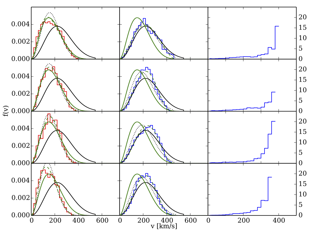 Velocity distribution of dark matter in the Galactic reference frame for the four simulated galaxies in 1601.05402. Red is dark matter-only simulations, Blue are simulations with baryons, right column is ratio of baryonic simulation to dark matter.