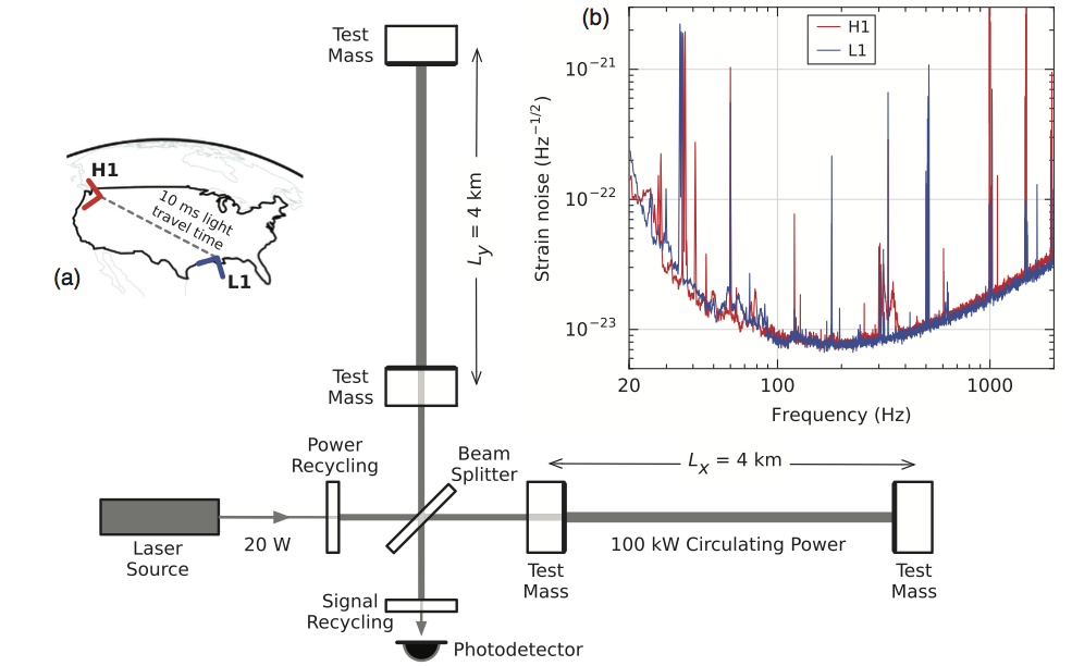LIGO set up (from the LIGO Physical Review Letter). The upper left shows the two locations of the LIGO interferometers in America. The center is a sketch of the interferometer: light is split, sent down the two 4 km arms, and then recombined to see a interference patter. Upper right shows the minimum strain they can measure as a function of frequency.