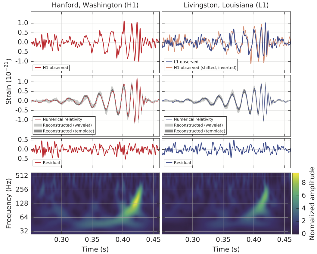 More LIGO data (again from the PRL). The two separate measurements, in the two LIGO locations are shown.