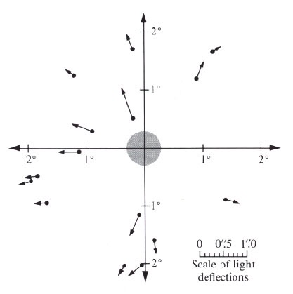 Deflection of light of stars due to the mass of the sun, measured during a solar eclipse (Campbell 1922).