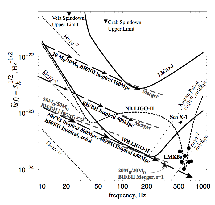 Predictions for gravitational wave signals from Cutler and Thorne (gr-qc/0204090)