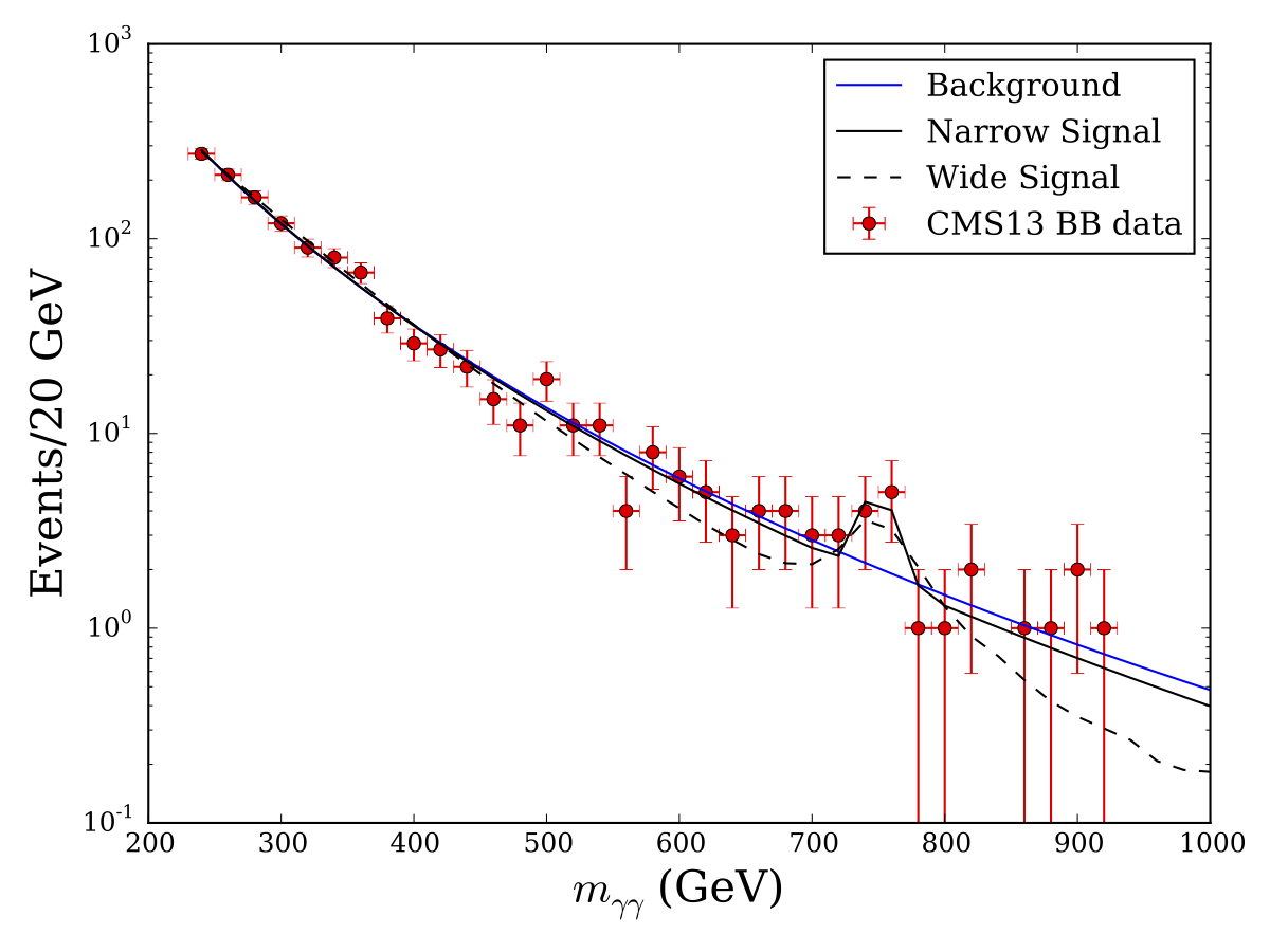 CMS13_ebeb_signal_new.png