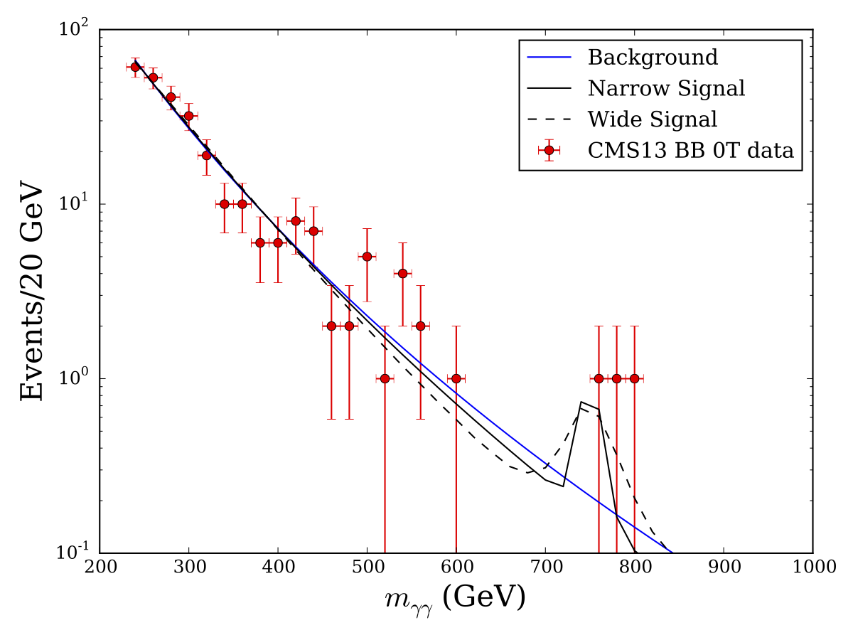 CMS13_0_ebeb_signal_new.png