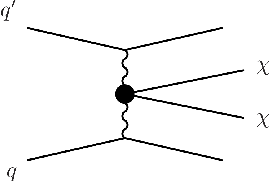Example Feynman diagram for vector-boson fusion producing dark matter. Time increases as you read the diagram from left-to-right.