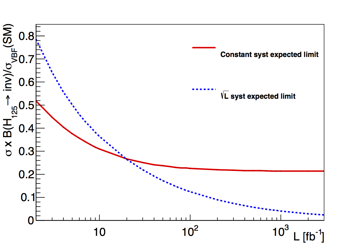 Expected limits on percentage of Higgs boson decays which are invisible, using VBF searches, as a function of collected LHC data. From 1603.07739.