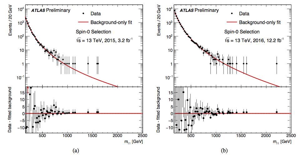 ATLAS Diphoton Invariant Mass Spectrum (ATLAS-CONF-2016-059)