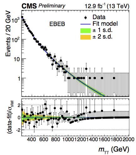 CMS Diphoton Invariant Mass Spectrum (CMS-EXO-16-027)