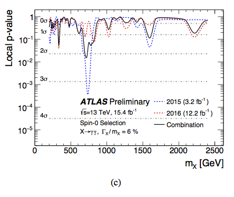 ATLAS p-values for diphoton anomaly