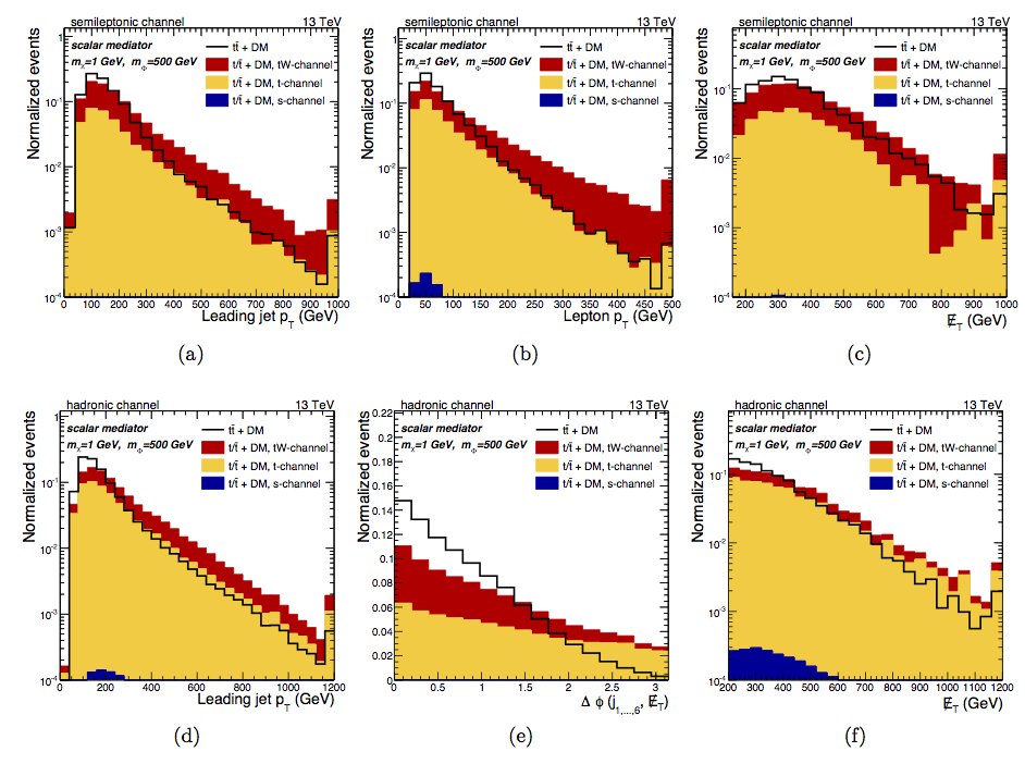 Figures showing distributions of kinematic variables. Compared to the single top production (colored regions), the top pair (black line) tends to drop faster at high energies.