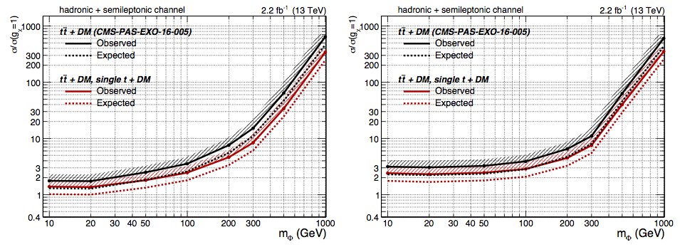 Existing search limits (black) compared to projections when the new single top modes are included (red). Lower limits on the couplings imply a more powerful search.