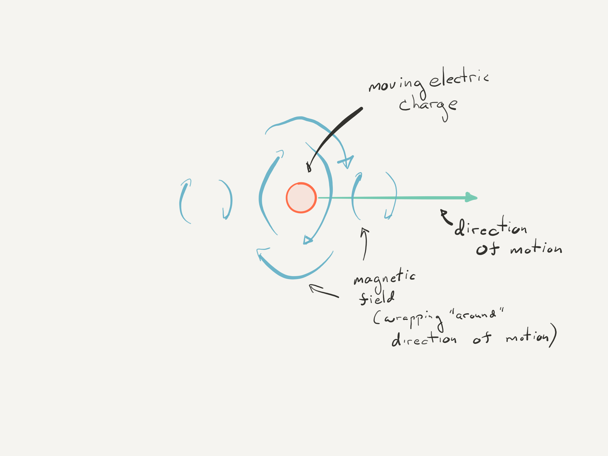 "Moving charges create magnetic fields. The orientation of those fields ""wraps around"" the motion of the charge (the fields are ""out of the page"" here, which is tricky to draw)."