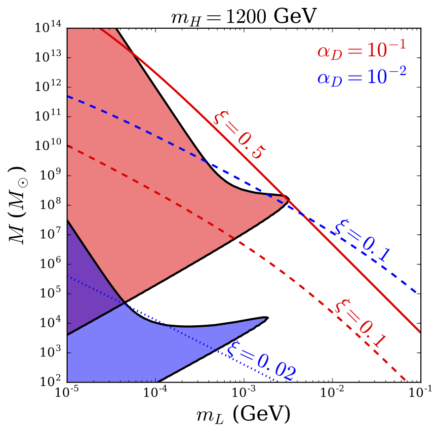 Plot of mass of dark matter halos that can collapse, as function of light dark matter particle mass, assuming heavy dark matter mass of 1.2 TeV. Image from Buckley & DiFranzo 2017.