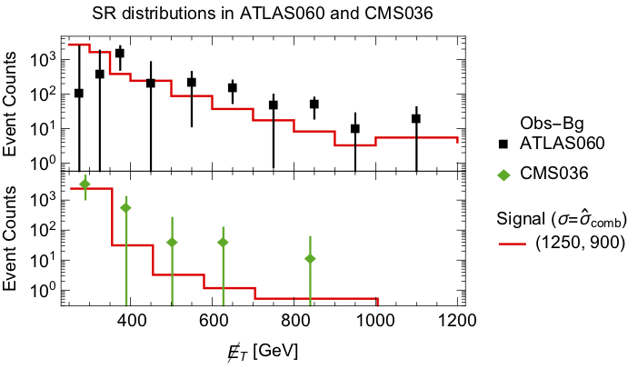 ATLAS060_CMS036_SRdistr_log_column.png