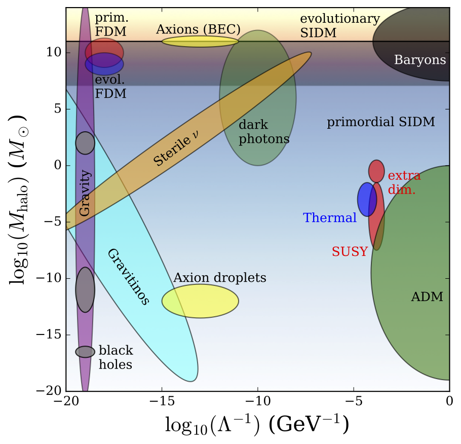 Estimates of particle physics and astrophysics parameters for a number of dark matter models. See paper for details.