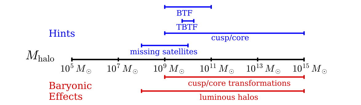 """A summary of the hints for deviations from predictions of cold dark matter at particular halo mass scales (BTF is """"baryonic Tully-Fisher relation"""" and """"TBTF"""" is """"too Big to Fail.""""), compared to the halo masses where baryonic effects are expected to exist and must be correctly accounted for."""