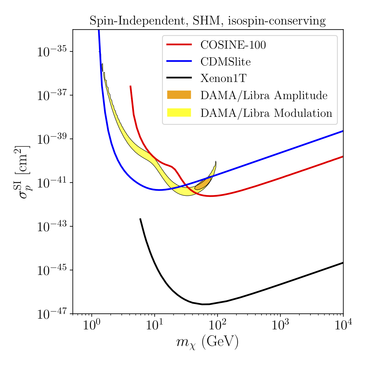 Limits on dark matter elastic spin-independent scattering from XENON1T, CDMSlite, and Cosine-100 assuming the Standard Halo Model, contrasted with the best-fit regions from DAMA/Libra. Fits to the recoil spectrum are shown in orange, and to the daily modulation in yellow.