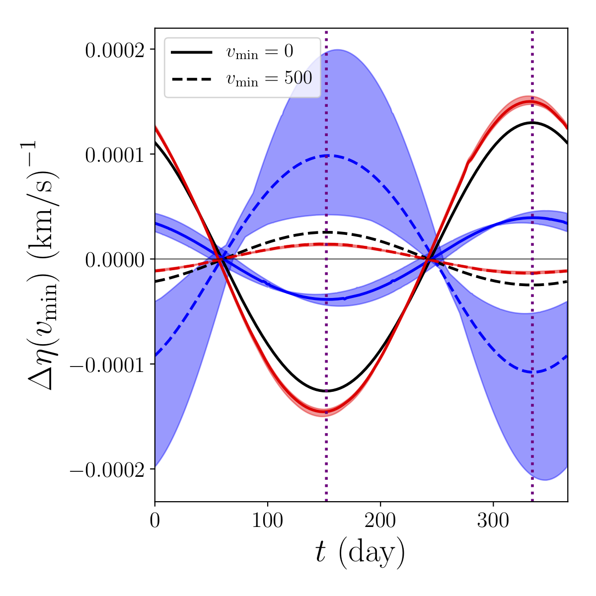 Modulation of amount of dark matter capable of causing a dark matter scattering event for the Standard Halo Model (black), the Gaia model for the halo (red), and the S1 stream (blue).