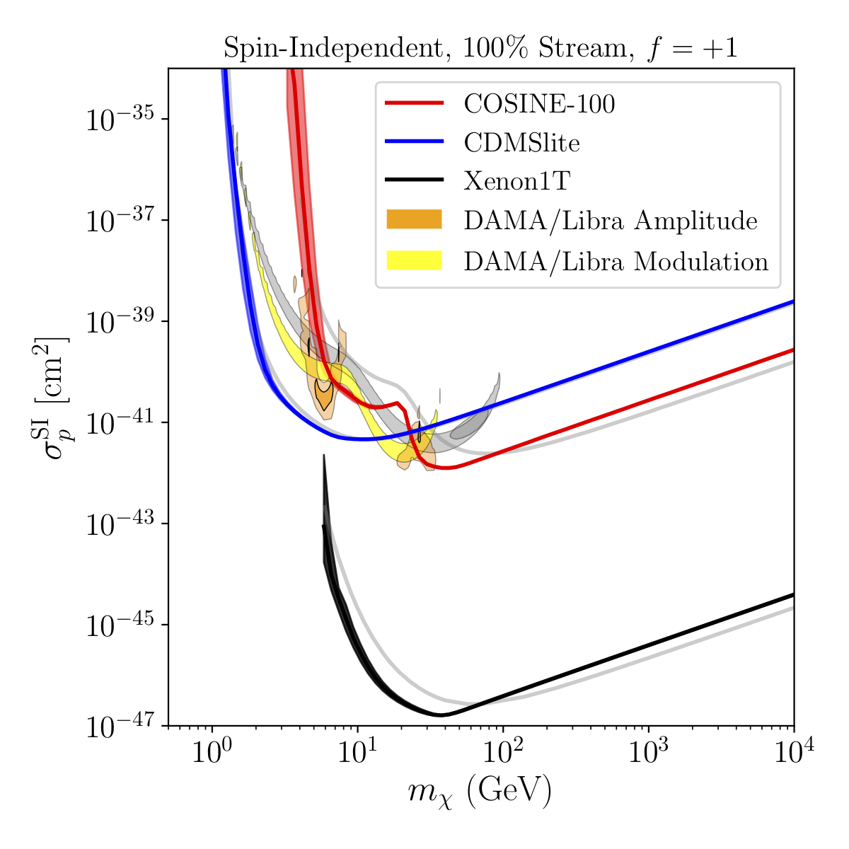 Limits and Best-fit regions assuming 100% of local dark matter is in the S1 stream and spin-independent Elastic scattering.