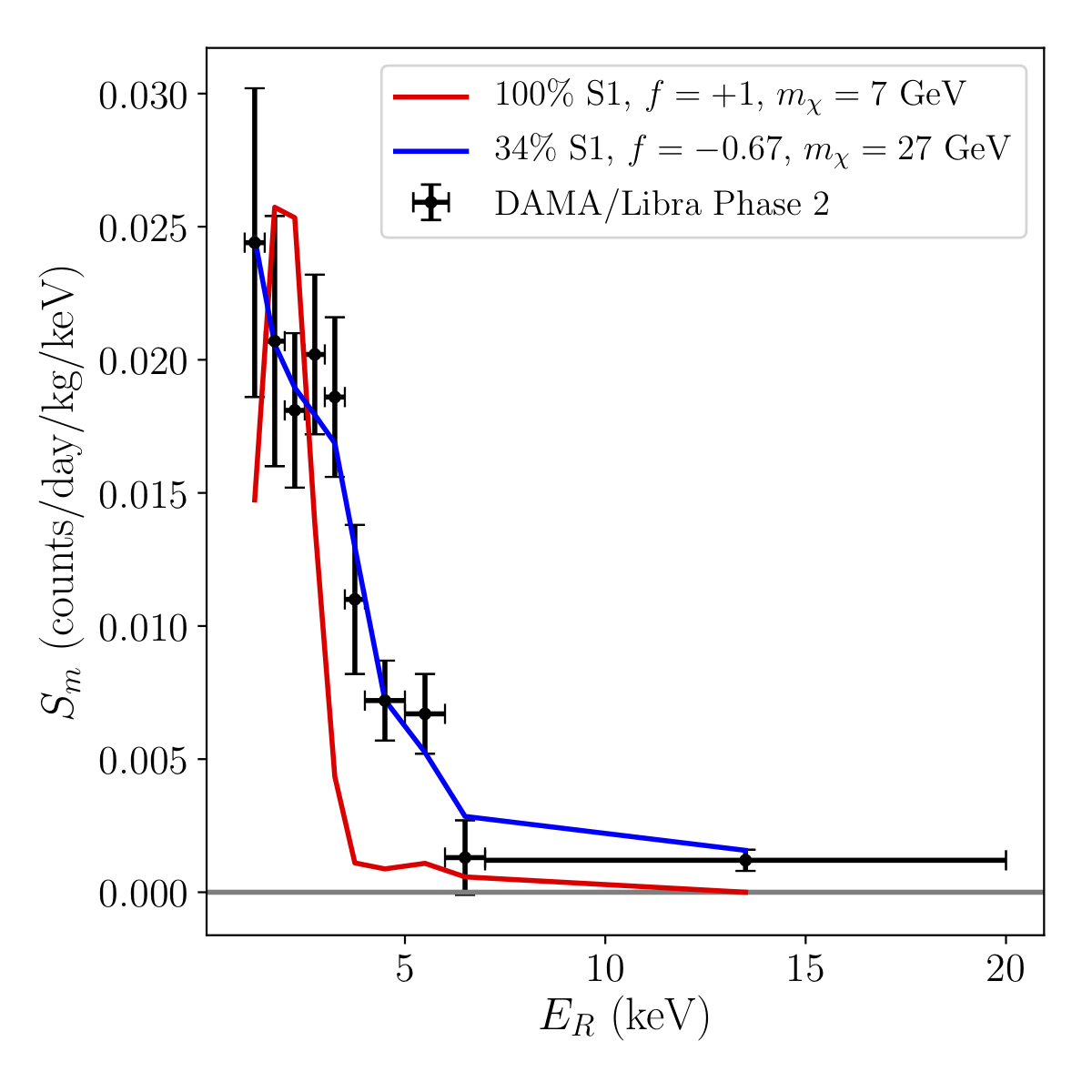 Energy Spectrum of DAMA/Libra observed modulation signal (black), along with S1-only best-fit (Red), and S1+halo best fit (blue).