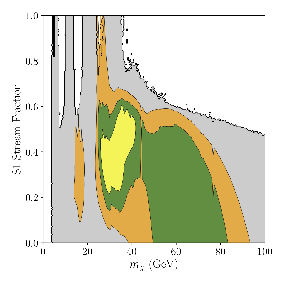 Best-fit regions to DAMA/Libra Recoil Spectrum as a function of mass and stream density fraction for spin-independent elastic scatter (yellow, green, orange are 1,2,3 sigma fits). Grey shaded region are parameter points ruled out by null results of other experiments. Note a very small allowed region at 3 sigma near 30 GeV and >80% stream fraction.