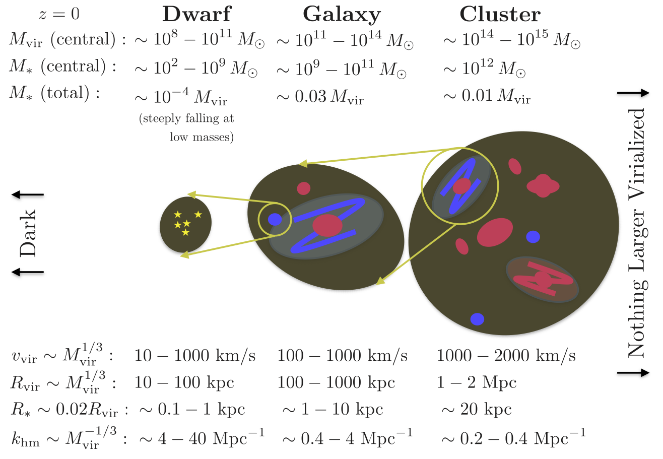 Cartoon of the structure of dark matter objects. From  Buckley and Peter