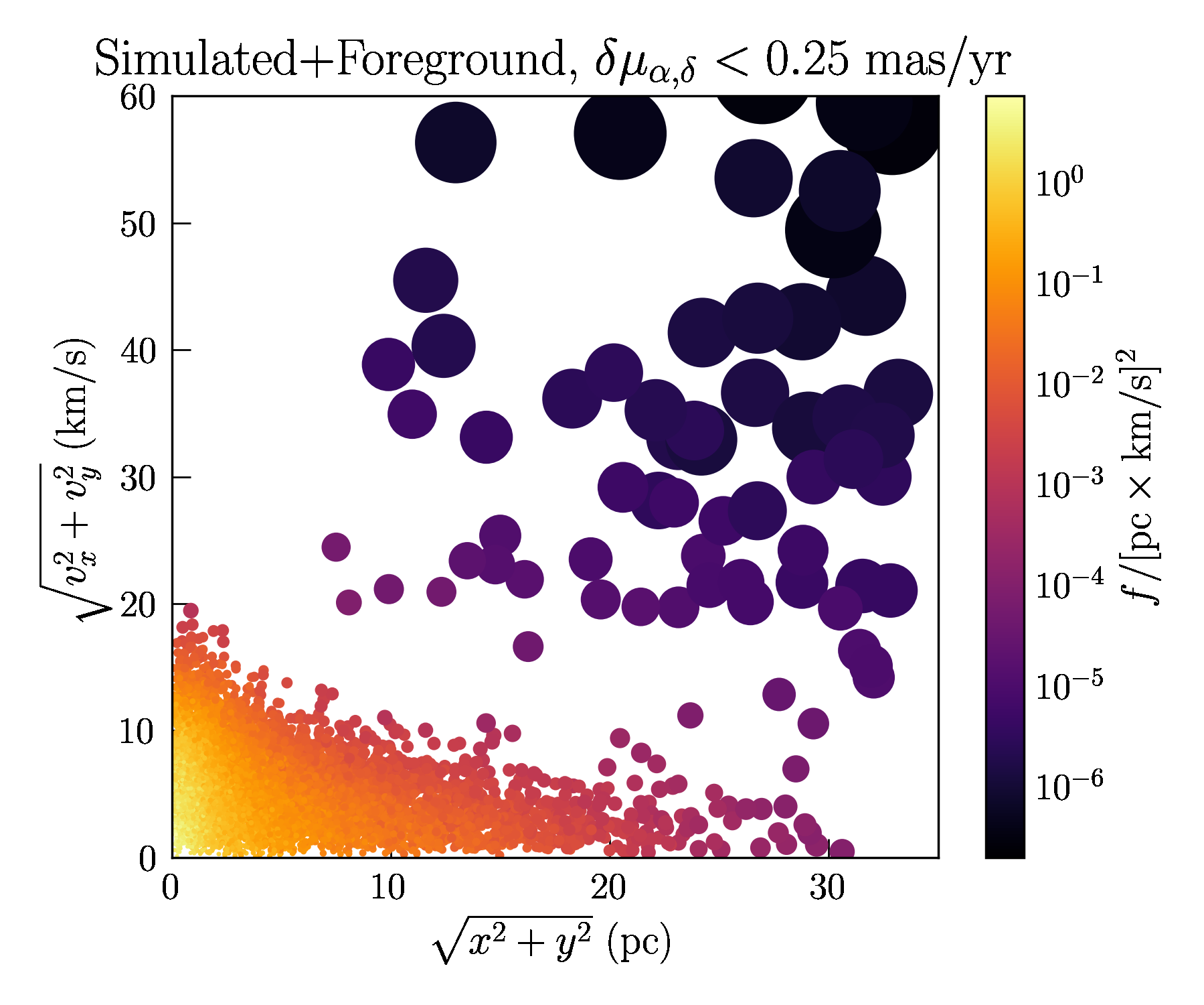 Simulated stars in a M4-like globular cluster including measurement errors and foreground stars, after a cut on stars with large errors is applied. Color and size of each star represent the relative phase space-density (larger points are lower density).