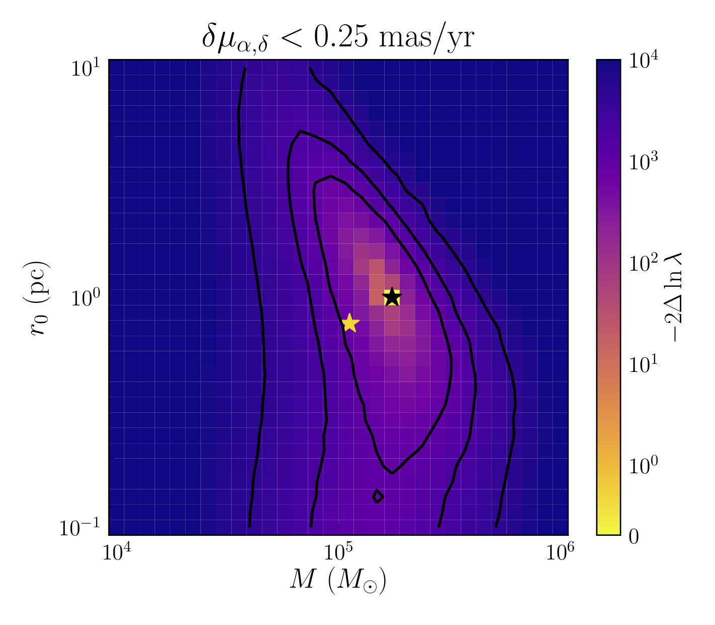Best-fit mass and King profile radius for simulated M4 globular cluster, after cutting stars with large velocity errors. Correct answer is shown with the gold star, best-fit is the black star.