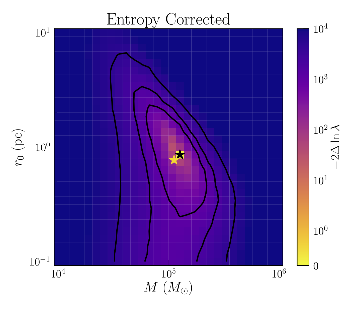 Best-fit mass and King profile radius for simulated M4 globular cluster, after cutting stars with large velocity errors and correcting for entropy-injection. Correct answer is shown with the gold star, best-fit is the black star.