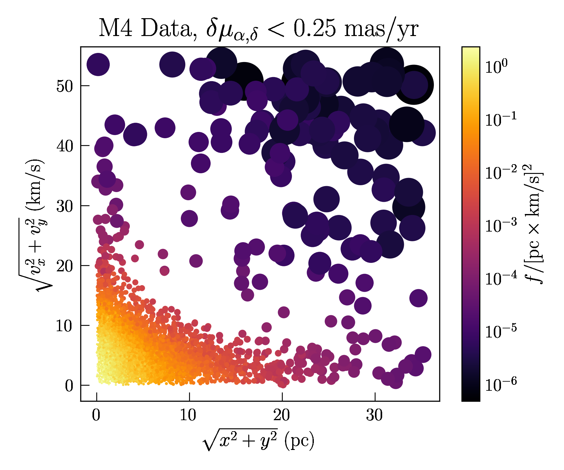 Stars in the Gaia data set for the M4 globular cluster after a cut on the stars with large errors. Color and size of each star represent the relative phase space-density (larger points are lower density).