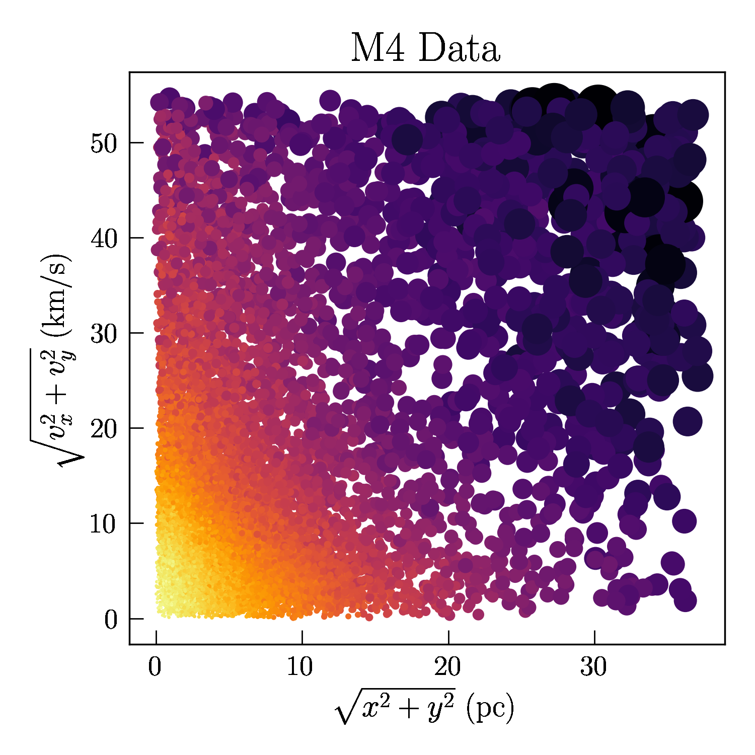 Stars in the Gaia data set for the M4  globular cluster. Color and size of each star represent the relative phase space-density (larger points are lower density).