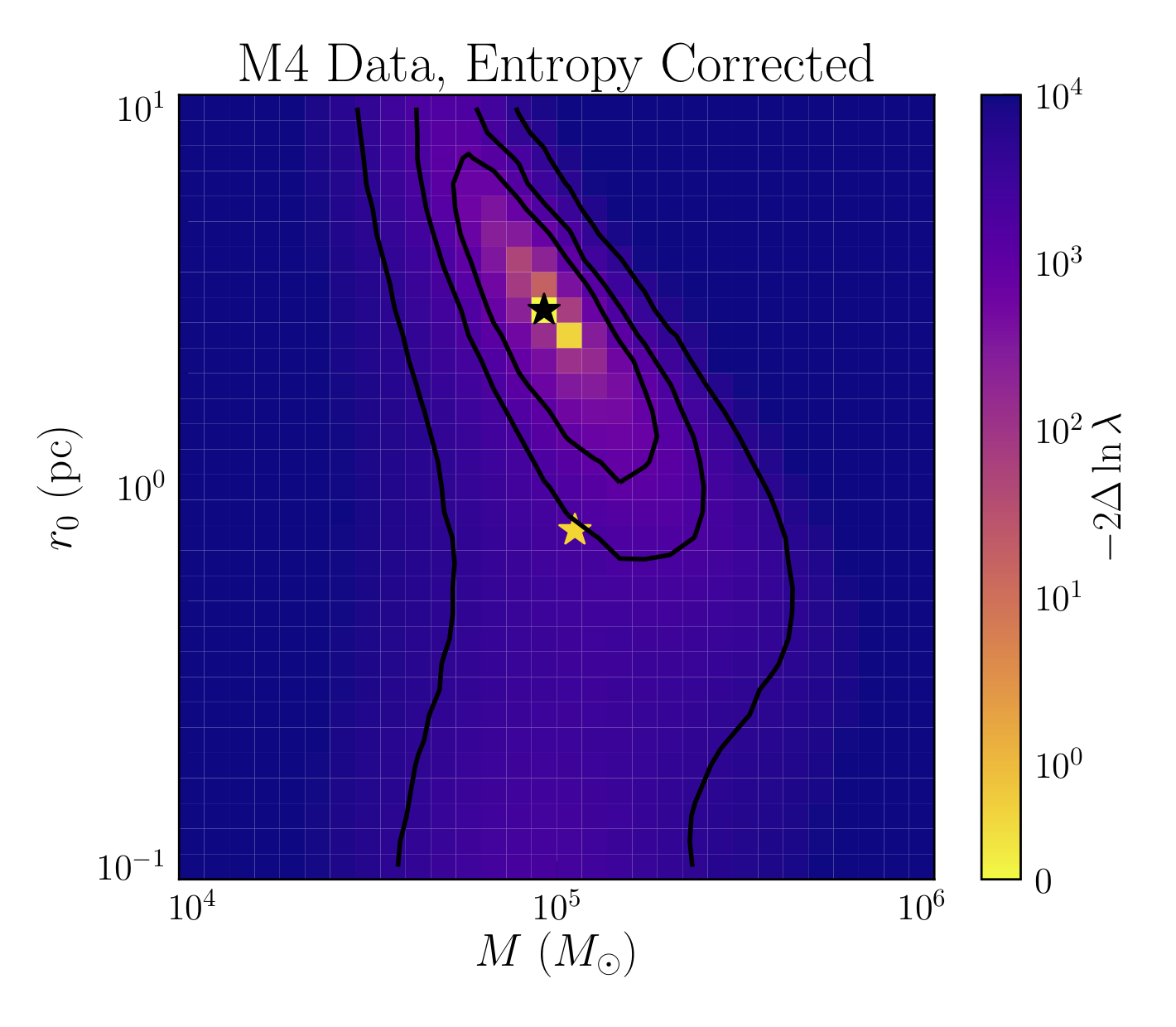 Measurement of mass and King Radius for the M4 globular cluster using Gaia Data. Best-fit value of phase-space density technique is shown with black star, accepted best-fit value for the cluster is shown with a gold star.